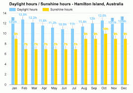 Wind chill minus 14 this morning and minus 8 this afternoon. Hamilton Island Australia Detailed Climate Information And Monthly Weather Forecast Weather Atlas