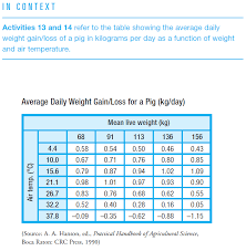 Show Pig Weight Gain Chart Solved Swine Weight The Table Shows G K T Weight Gain