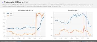 Cpu Cost Performance Chart Amd Gains Cpu Market Share Momentum Versus Intel In