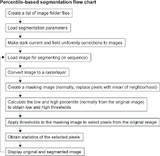 Percentile Chart Statistics Flow Chart For Percentile Based Segmentation Sequence Of