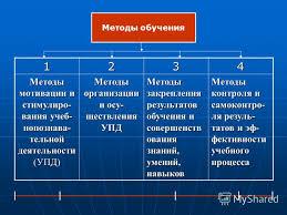 Презентация на тему Классификация методов обучения Общая  5 Методы