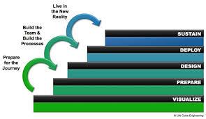 change management life cycle diagram printable wiring diagram change management life cycle diagram printable wiring diagram process fast track