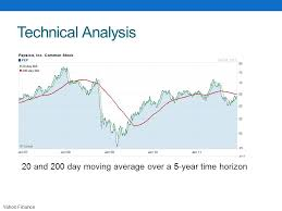 Yahoo Finance Moving Average Charts Presented By Aaron Czerkies Ppt Download