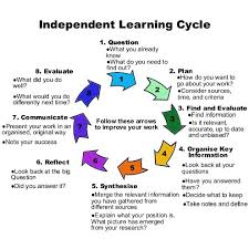 best independent learner images entrepreneurship  secrets of successful learning online learning independent learning