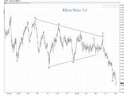Silver Daily Chart 13 Price Downside Break Out Elliott