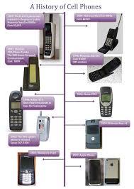 first motorola startac. the evolution of cell phones: a history phones timeline http:// first motorola startac