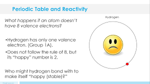 PERIODIC TABLE AND REACTIVITY LESSON PLAN – A COMPLETE SCIENCE ...