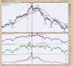 Nasdaq 2000 Chart A Series On Market Manias Through The Charts From 2000 To