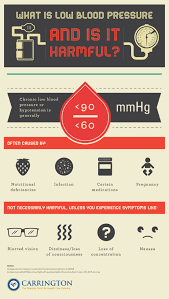 What Is Low Blood Pressure And Is It Harmful Carrington Edu