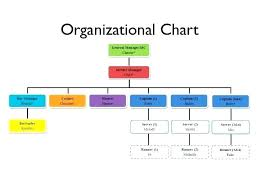 Kitchen Organisation Chart 5 Star Hotel Kitchen Organization Chart Restaurant Organizational