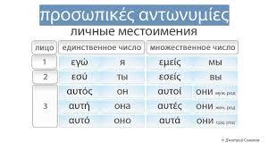 Личные местоимения в <b>греческом</b> языке - YouTube