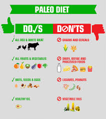 Caveman Diet Chart Everything You Need To Know About The Latest Health Ad The