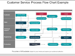 Customer Returns Process Flow Chart Customer Service Process Flow Chart Example Presentation