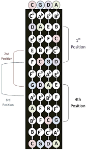 Cello Notes Chart Pin On Music