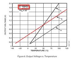 overview tmp36 temperature sensor adafruit learning system temperature tmp36graph gif