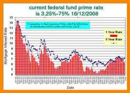 Wall Street Prime Rate Chart 9 Wall Street Journal Prime Rate History Manual Journal
