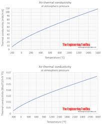 Thermal Conductivity Conversion Chart Air Thermal Conductivity
