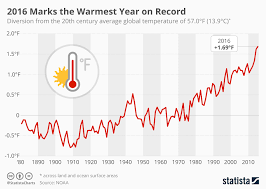 Temperature Chart Chart 2016 Marks The Warmest Year On Record Statista