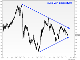Currency Corner Whats Next For The Euro Moneyweek
