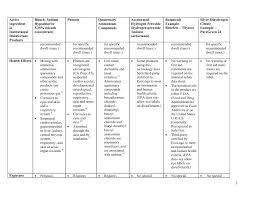 Disinfectants Comparison Chart Nh Department Of Pages 1