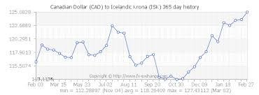 Icelandic Krona To Canadian Dollar Chart Pin By Elaine Yi On Financial Charts Currency Converter