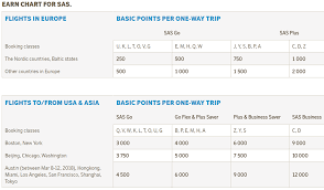 Sas Earn Chart Png Loyalty Traveler