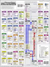 Pmp Process Flow Chart 5th Edition Pictures Get Rid Of