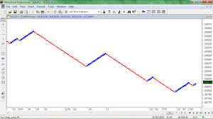 Nse Option Chart Renko Chart For Mcx And Nse What Is Renko Chart Indias No1
