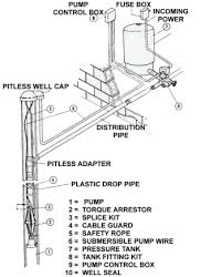how to select a submersible water well pump ehow how to submersible well pump installation