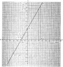 ii from the graph we have