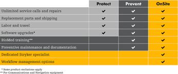 Stryker Organizational Chart Services