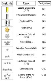 Military Officers O 1 Thur O 10 Insignia Military Ranks