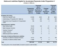 Calpers Retirement Chart 2 At 55 Brown Extra 6 Billion To Cut State Pension Debt Calpensions