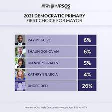 *** the republican primary in the 2021 race to become the next mayor of new york city is not as crowded as the democratic field, but it is also competitive, with two main candidates running for the nomination and chance to face the winner of the democratic primary, among others, in the fall general election. Andrew Yang Leads Democrats In Poll On Mayor S Race