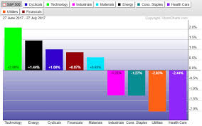 Sector Rotation Breakout In Small Caps Sectors As A