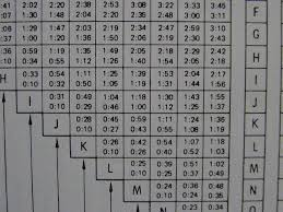 Decompression Chart Decompression Table