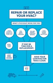 average cost to replace hvac. Exellent Average Repair Or Replace HVAC Intended Average Cost To Replace Hvac Renovate America