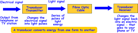 cyberphysics fibre optics transducer to change the electrical signal into light energy a transmitter that generates light pulses to travel along the fibre a fibre link and