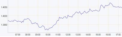 Gbp Usd Fx Rate Chart Gbp Usd Exchange Rate Back Over 1 40 Foremost Currency Group