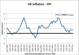 Impact Of Global Economy On Uk Inflation Economics Help