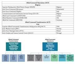 Joint Forces Command Organization Chart