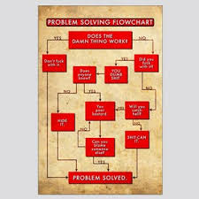 Funny Troubleshooting Chart Problem Solving Flow Chart Flowchart Funny Gag Wall Art