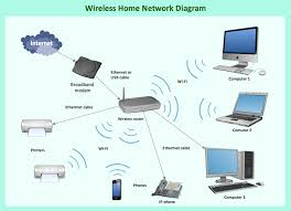 wireless network diagram examples wiring diagram library show wireless network diagram simple wiring diagrams