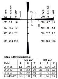 Bdc Reticle Ballistics Chart 45 Circumstantial Burris Ballistics Calculator