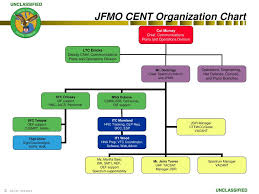 Vtc Organization Chart Ppt Uscentcom Joint Frequency Management Office Jfmo