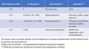 Kst Value Chart How Do Combustible Dust Explosions Happen