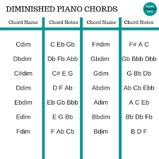 Diminished Chord Chart Piano Diminished Piano Chords Chart Explanation