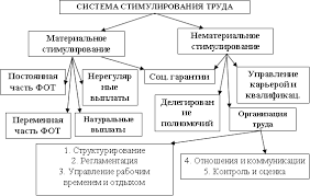 Стимулирование персонала и мотивация труда Элементы системы стимулирования и мотивации труда