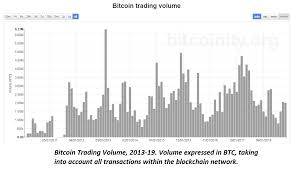 Bitcoin Value Chart History Historical Price Of Bitcoin Bitcoin To Usd Price Charts