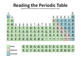 Reading the Periodic Table. The top number is the atomic number or ...